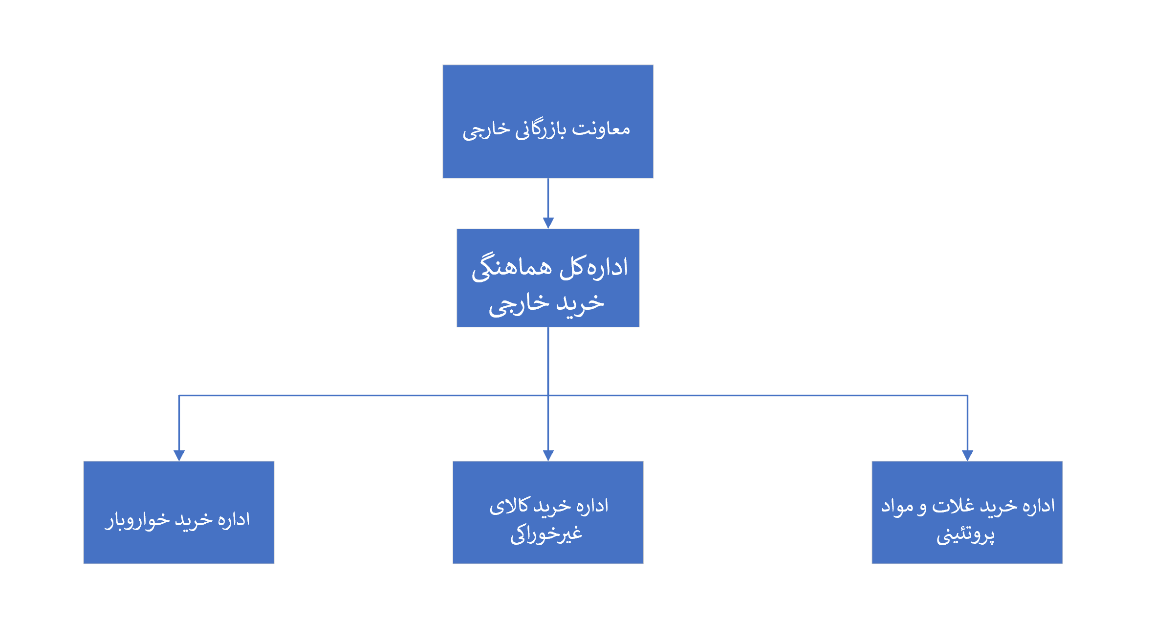 ساختار سازمانی محصولی