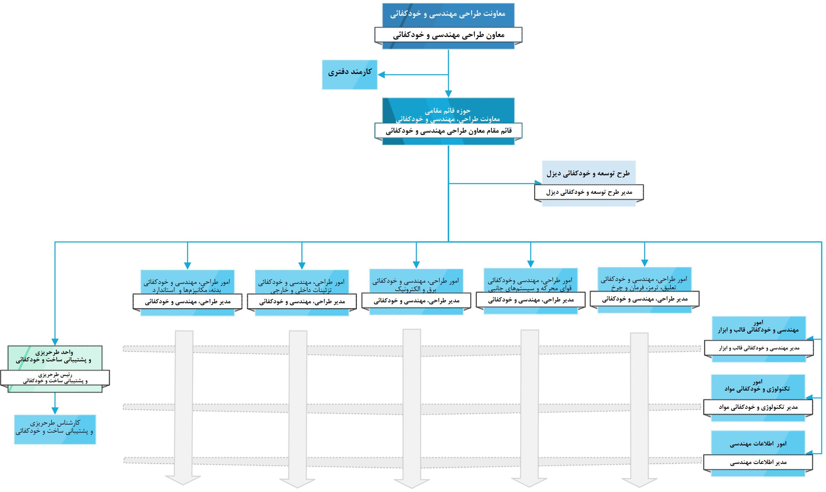 ساختار سازمانی ماتریسی
