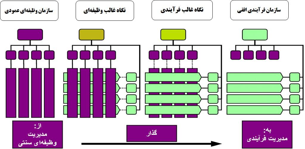 ساختار فرایندگرا